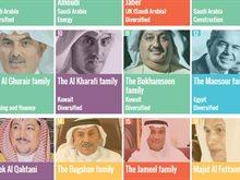 6 شخصيات وعائلات اماراتية على لائحة أغنى 50 عربيا في العالم