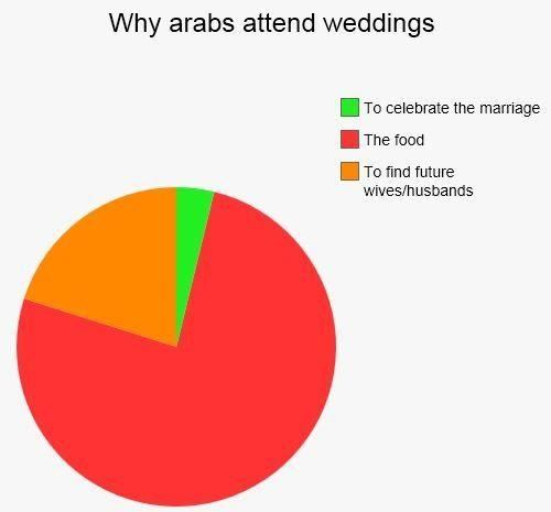 Did you ever ask yourself why Arab people attend weddings?