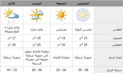 طقس الكويت في الايام القادمة