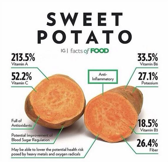 Nutritional facts in Sweet Potato
