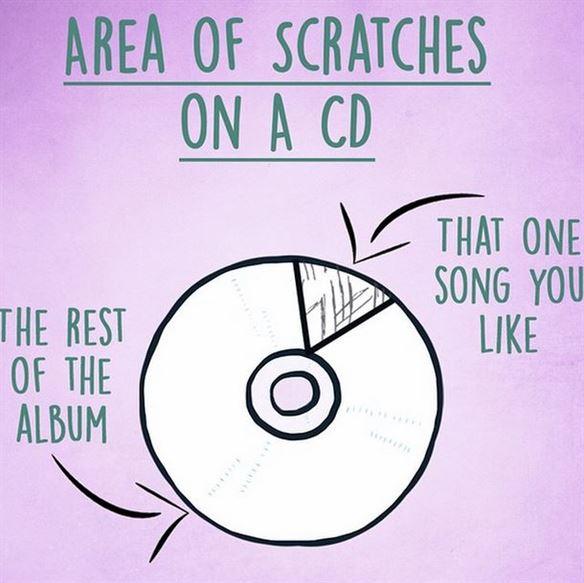 الـ CD كله يعمل بشكل جيد الا الجزء الذي يحتوي أغنيتك المفضلة