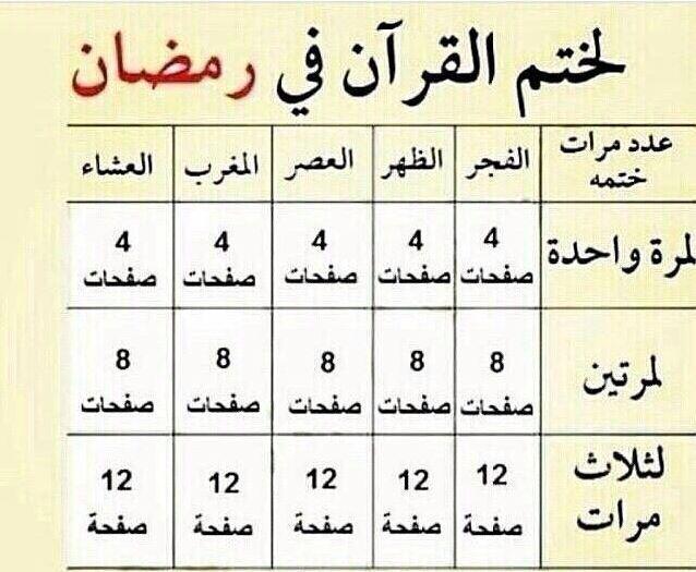 طريقة ختم القرآن في رمضان