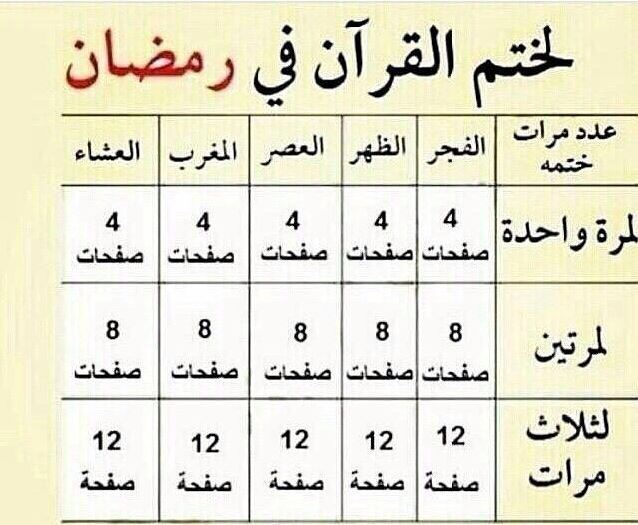 How to read the whole Quran in Ramadan