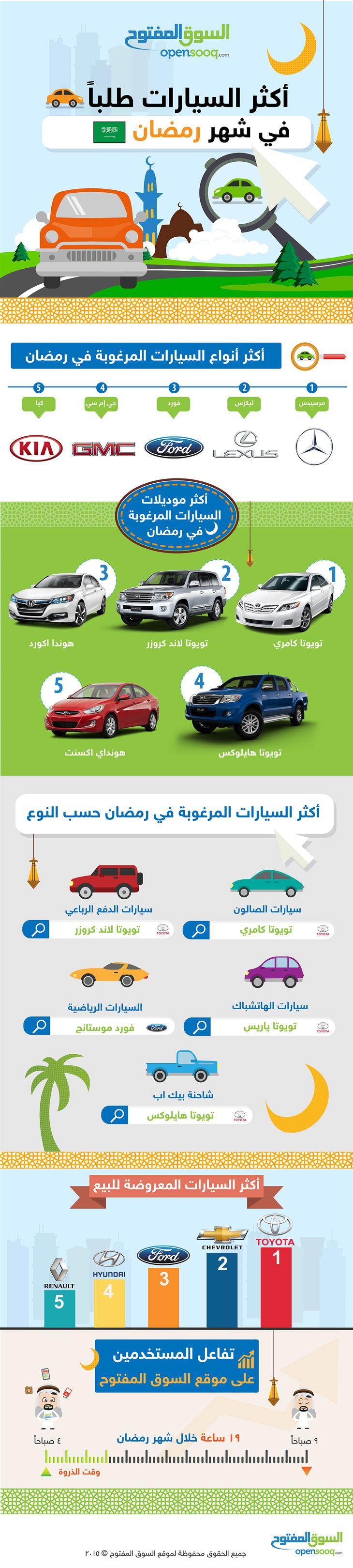 أكثر السيارات التي كانت مطلوبة في شهر رمضان