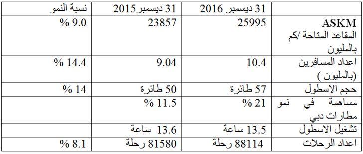 رقم قياسي في المسافرين الى 10.4 مليونا  و 31.6 مليون درهم ارباح فلاي دبي والايرادات 5 مليار