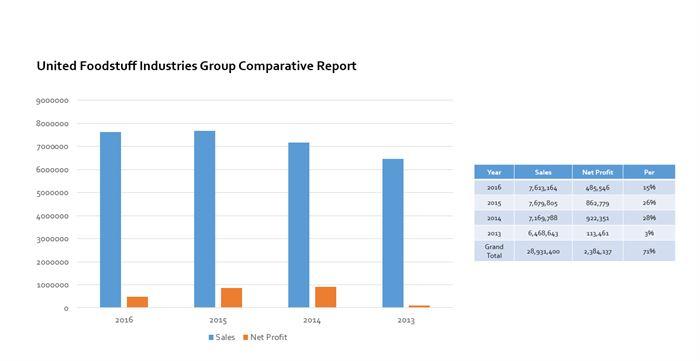 المجموعة المتحدة للصناعات الغذائية تستأثر ب 30% من المبيعات الشهرية في سوق التجزئة