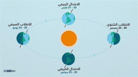 النادي العلمي الكويتي: الاعتدال الربيعي فلكياً.. الإثنين المقبل