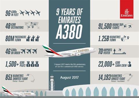 Emirates Celebrates Nine Years of A380 Service