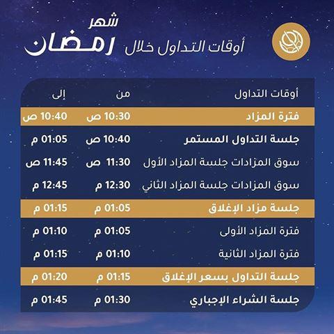 أوقات التداول الرسمية في بورصة الكويت خلال شهر رمضان 2019