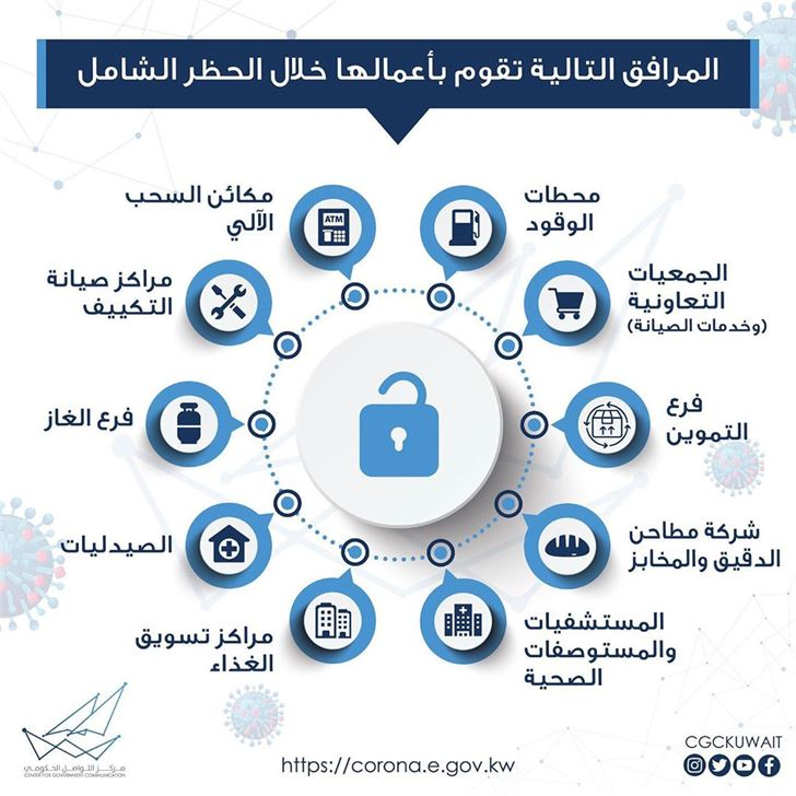 المرافق التي تقوم بأعمالها خلال الحظر الشامل في الكويت