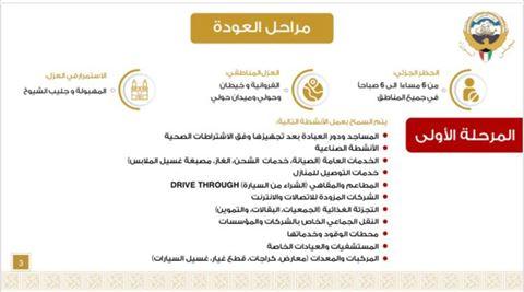 الخطة الخماسية الكاملة لعودة الحياة الطبيعية في الكويت