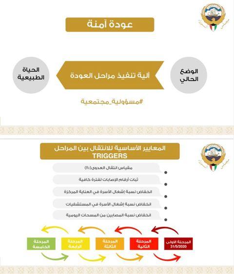 المعايير الاساسية للتقدم من مرحلة الى مرحلة لعودة الحياة في الكويت