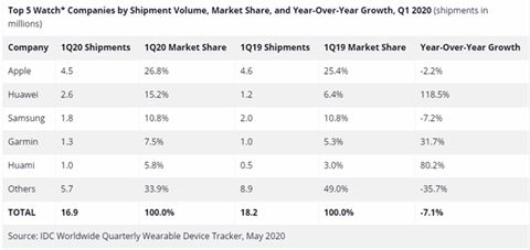 Latest smartwatch market data by IDC